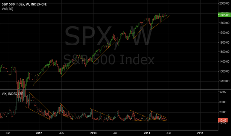 SPX: VIX suggesting increase in downside risk for SPX