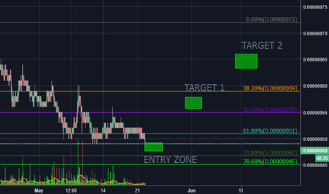 DOGEBTC: DOGE looking good once again to accumalate