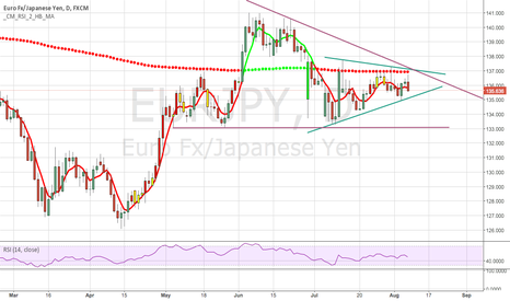EURJPY: EURJPY Ready for downside?