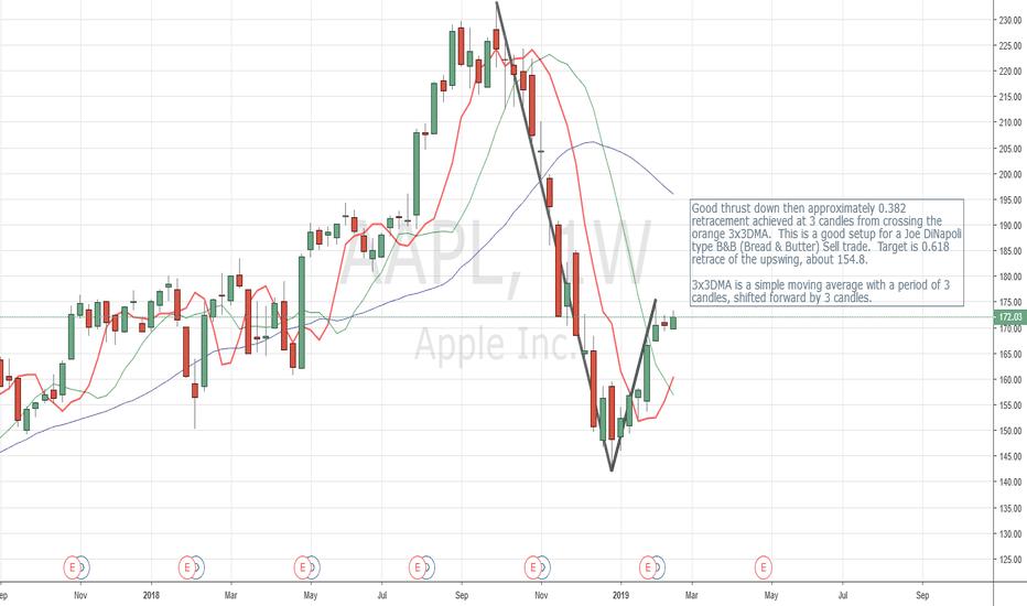 AAPL: AAPL possible multi week short