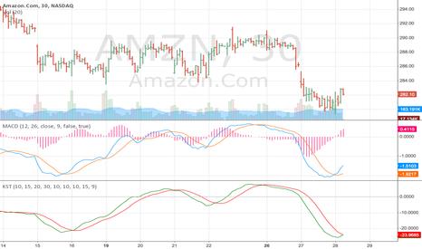 AMZN: Amazon 30 min parabola