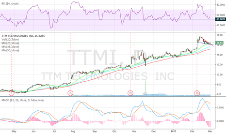 TTMI: Needs more
