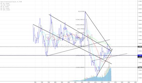 EURAUD: Monthly chart update