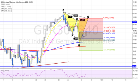 GER30: POTENTIAL BEARISH CYPHER PATTERN ON GER30