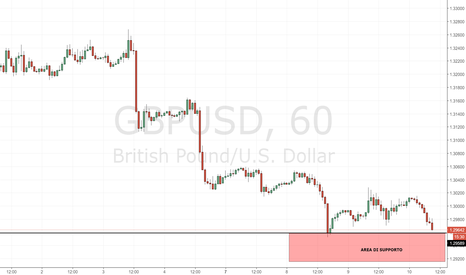 GBPUSD: GBP/USD: monitoriamo l'area di supporto odierna
