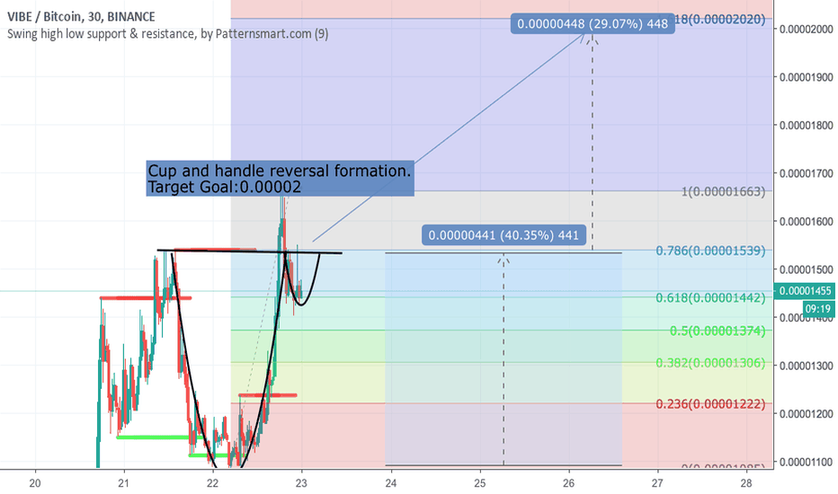 VIBEBTC: VIBE Cup and Handle Formation Possibility