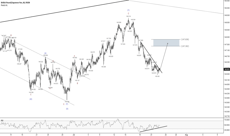 GBPJPY: GBPJPY - Are we gonna get a break to the upside?