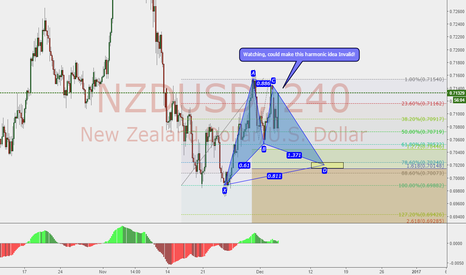 NZDUSD: Possible Bullish Gartley