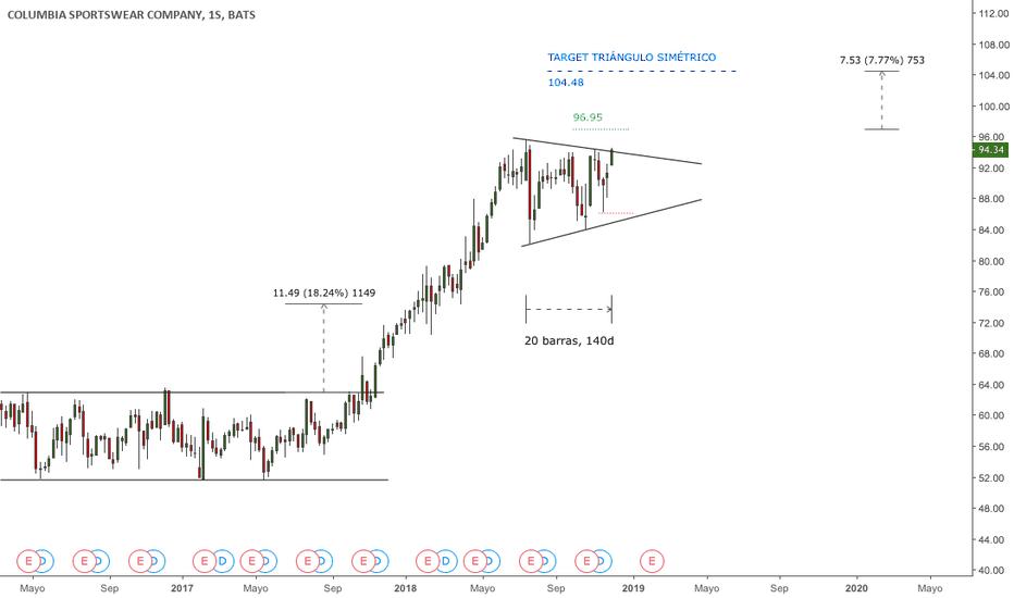 COLM: #COLM - Posible alerta de breakout del triángulo simétrico