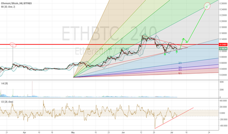 ETHBTC: ETHBTC  New impulse top