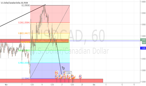 USDCAD: Usd/Cad is going short