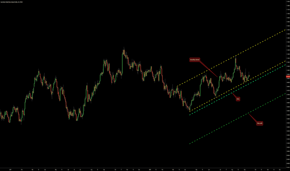 AUDNZD: Ascending Channel on AUD/NZD @ D1
