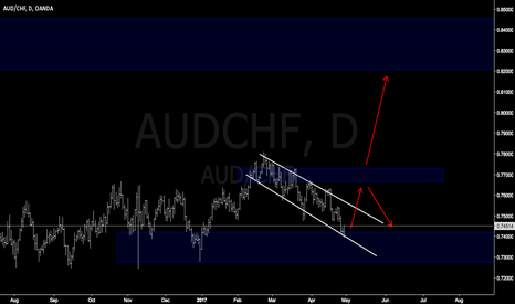 AUDCHF: AUDCHF easy trade keep long position