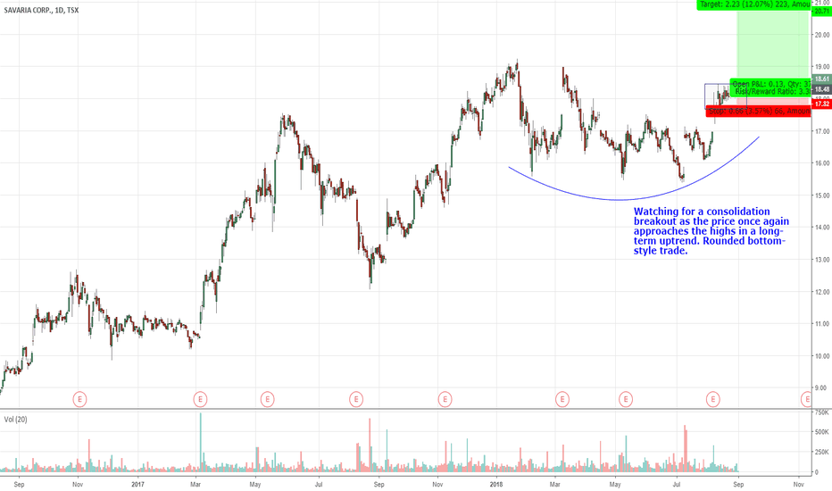 SIS: SIS.TO Consolidation Breakout Toward Highs