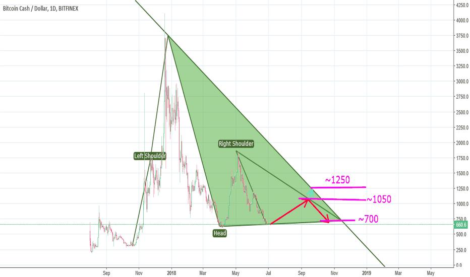 BCHUSD: Bitcoincash to ~ 1050 ??