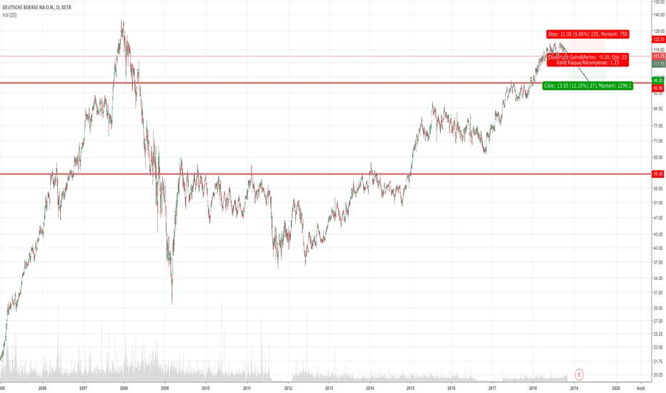 DB1: Deutsch Börse Short