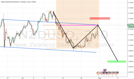 NZDUSD: IF NSDUSD IS GOING DOWN, NOW IS THE TIME!