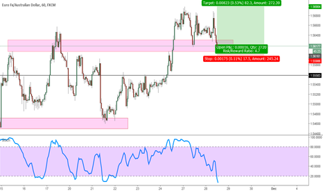 EURAUD: EURAUD At Support?