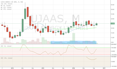 UJAAS: Moving Averages aligned in increasing order
