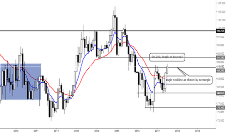 CADJPY: Loonie up, Yen down?