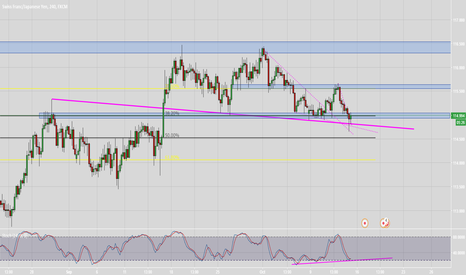 CHFJPY: CHFJPY possible reversal zone