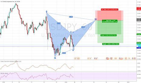 USDJPY: USDJPY - Advanced Bat Formation Forming