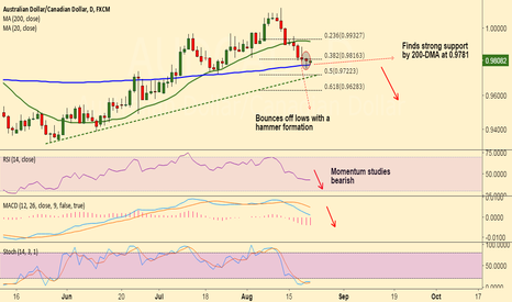 AUDCAD: AUD/CAD holds 200-DMA support, weakness only on break below