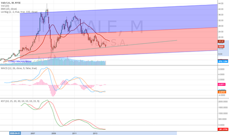 VALE: Monthly chart