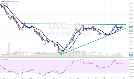 LNG: LNG: cup & handle formation
