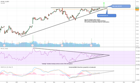 HPQ: $HPQ Trade Setup --- 7/10 Rating----