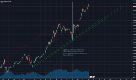 BTCUSD: Possible natural growth channel forming for BTC