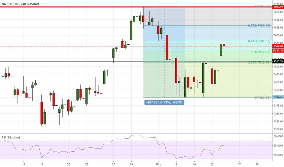 NDX: NASDAQ - zniesienie FIbo powstrzymuje wzrosty