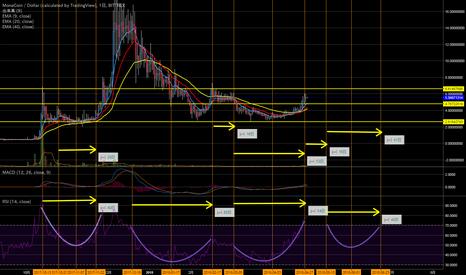 MONAUSD: MONA/USD 日足、RSIによる周期分析