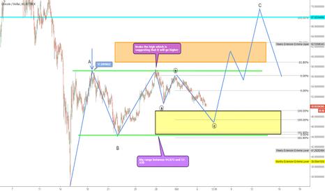 LTCUSD: LTC/USD Next Big Long?!