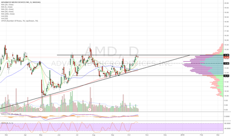 AMD: Ascending triangle. Long on close over 14.40