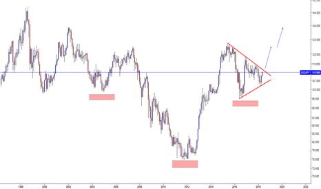 USDJPY: USDJPY / Monthly / Symmetrical Triangle