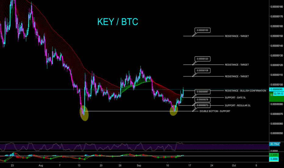 KEYBTC: KEY DOUBLE BOTTOM BULLISH SCENARIO - CryptoManiac101