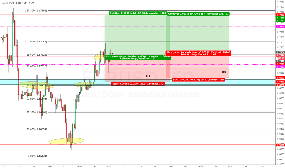 EURUSD: EURUSD A. POST-MORTEM