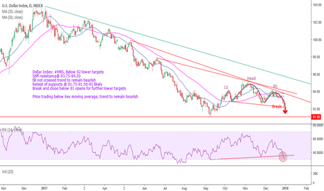 DXY: Dollar Index: #HNS