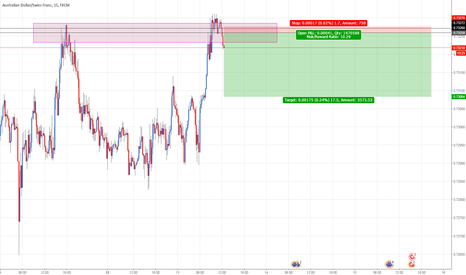 AUDCHF: AUDCHF: Selling at supply zone