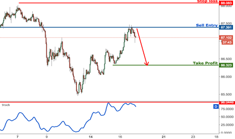AUDJPY: AUDJPY testing major resistance, remain bearish