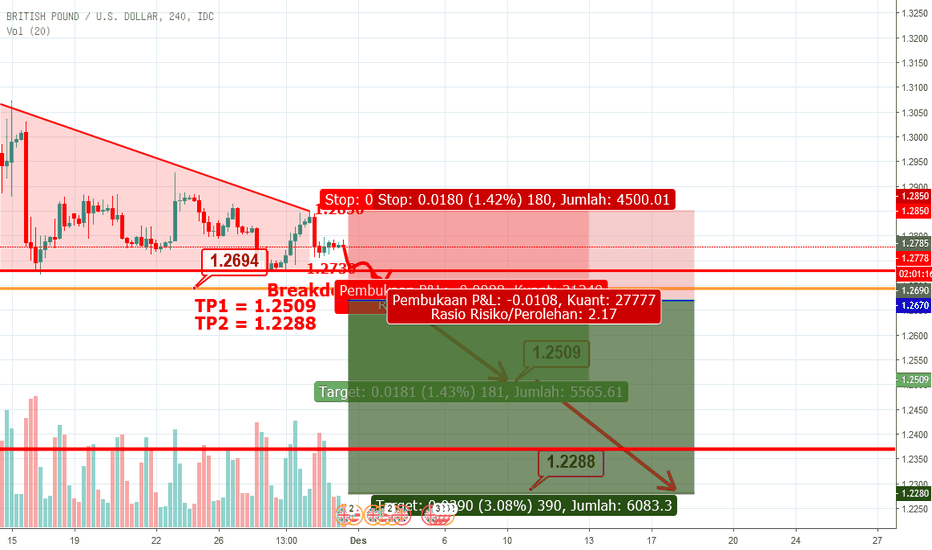 GBPUSD: GBPUSD - H4 Descending Triangle & Setup Sell