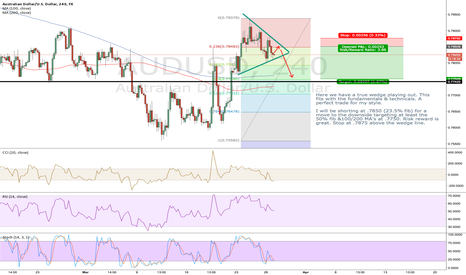 AUDUSD: AUDUSD WEDGE GIVES US A CLEAR SHORT