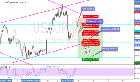 USDJPY: USDJPY 4H - Bearish Swing