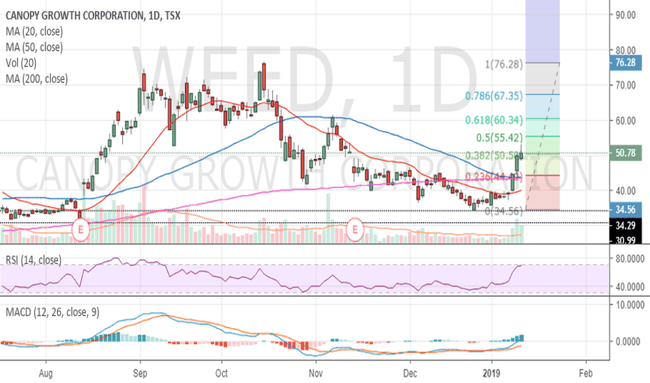 WEED: $weed looking for pull back on daily chart , RSI OB, Fib level