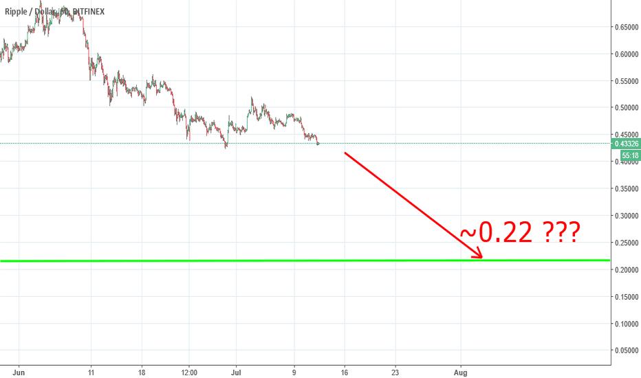XRPUSD: XRP to ~0.22 $ ???