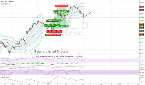 AAPL: Algorithmic forecast
