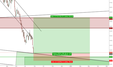DXY: DXY Buy 90.70