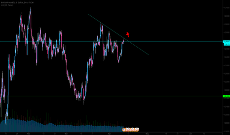 GBPUSD: GBPUSD hit ceiling at 1.25