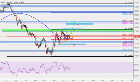 GBPUSD: price ranging at the moment